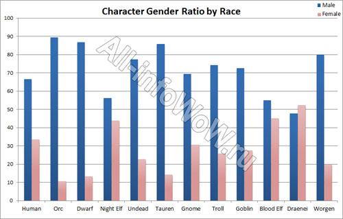 Половое соотношение игроков